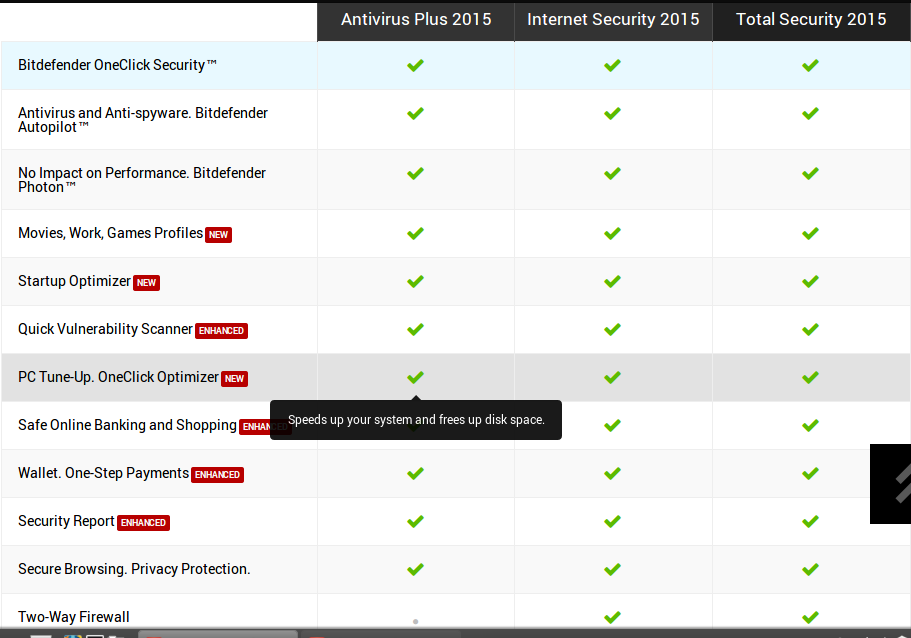 Bitdefender 2015 range of products released.