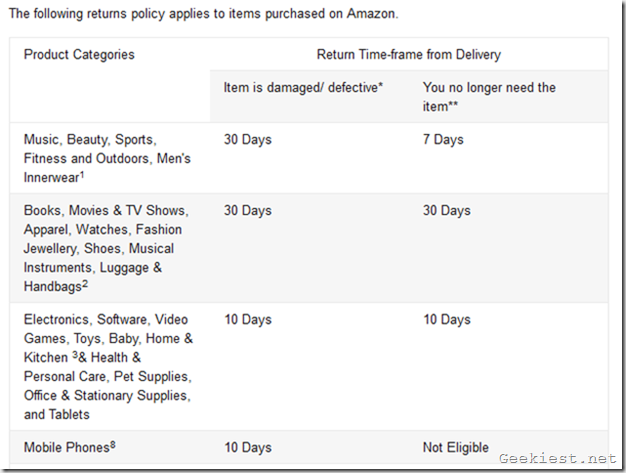 Amazon India Return Policy