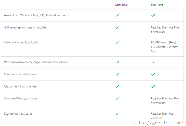 Compare Evernote and OneNote