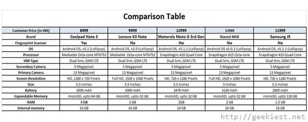 Compare coolpad Note 3, K3 note, Moto G 3rd gen, Mi4i and j5