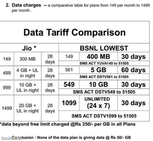 Jio and BSNL plans comparisson