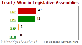 Kerala Assembly Election Results online