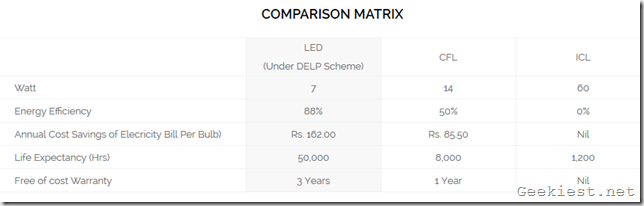 LED vs CFL bulbs