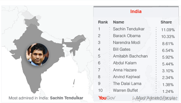 Most admired persons in India