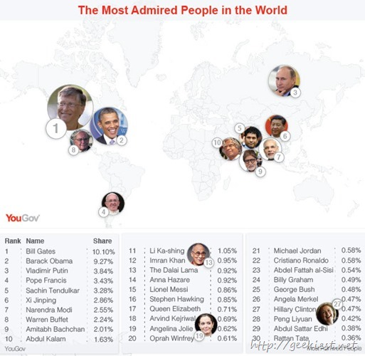 Most admired persons in the world