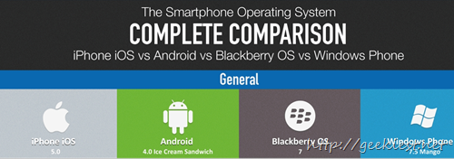 Smart Phone OS complete Comparison