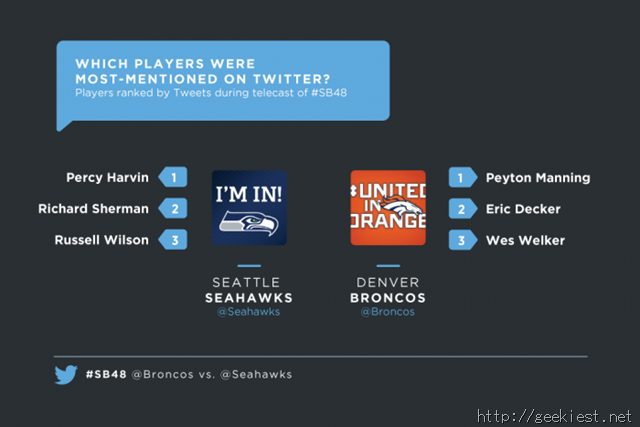 Super Bowl 48 Most Mentioned Players on Twitter