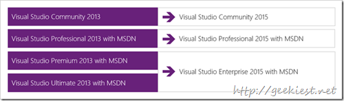 Visual Studio 2015 versions
