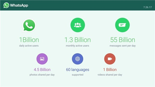 WhatsApp has one billion active users every day