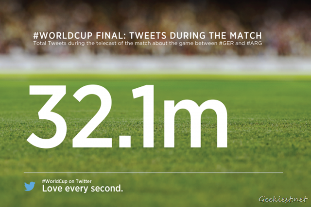 World Cup 2014 Final - Total Number of Tweets