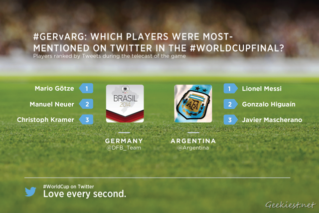 World Cup Final - Most Mentioned Players Twitter
