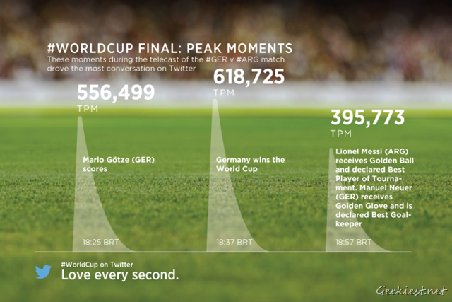 World Cup Final - Peak Moments Timeline Twitter