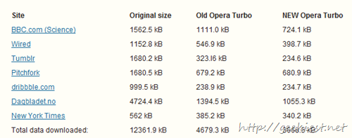 comparison of Normal, Opera Turbo and Opera 11.10 Opera Turbo