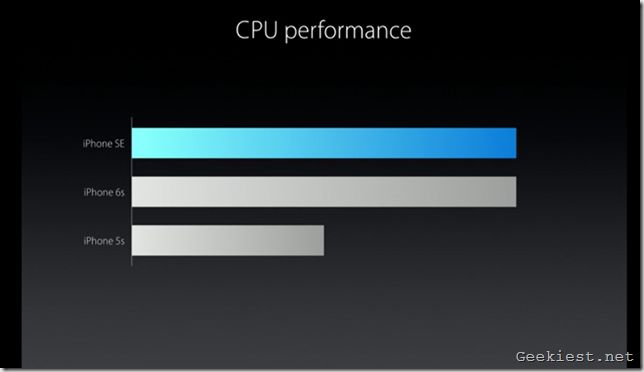 iPhone SE CPU