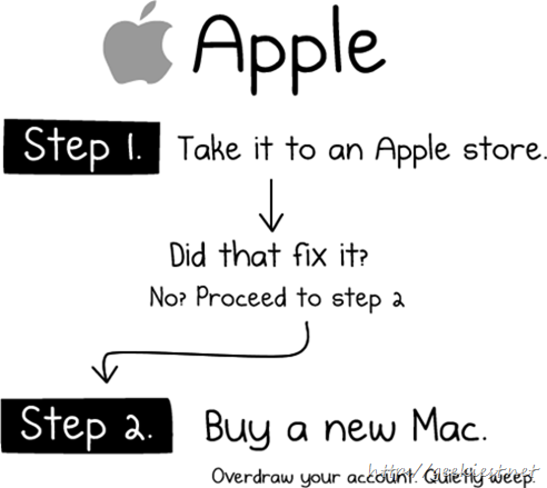 How to Fix any Mac Computer