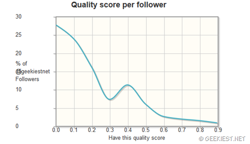 quality score twitter audit